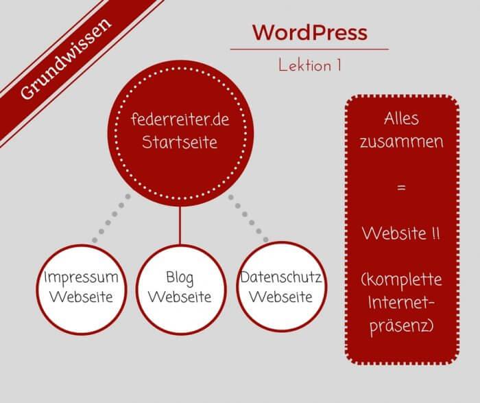 Eine Website setzt sich auf den verschiedenen Webseiten zusammen